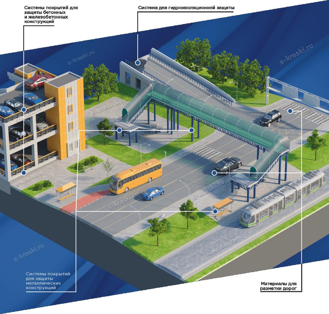 Решения для транспортного и дорожного строительства